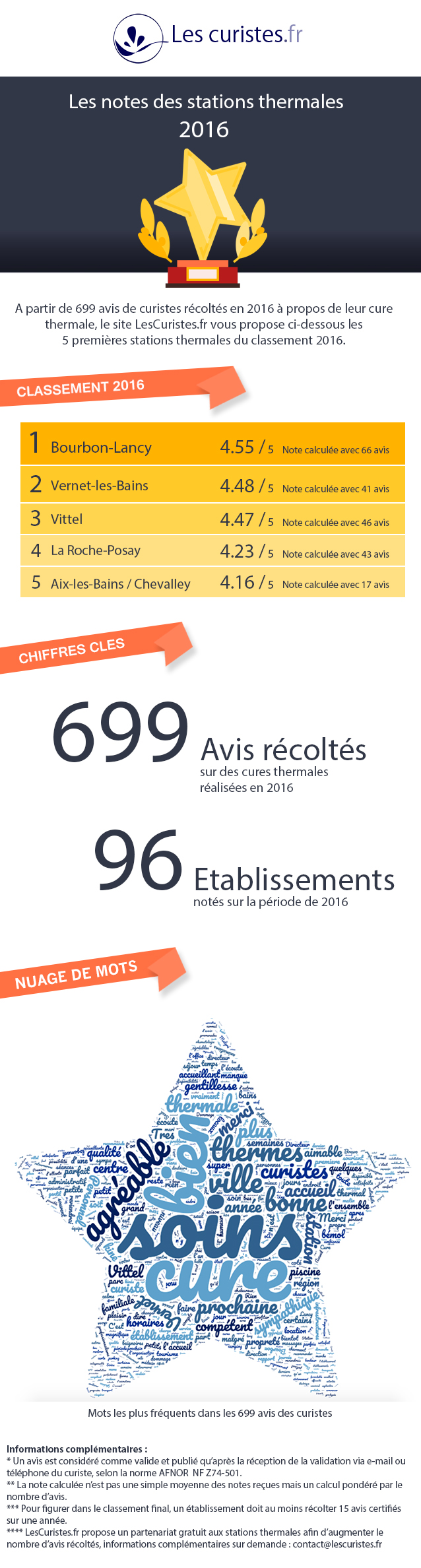 infographie-note-2016